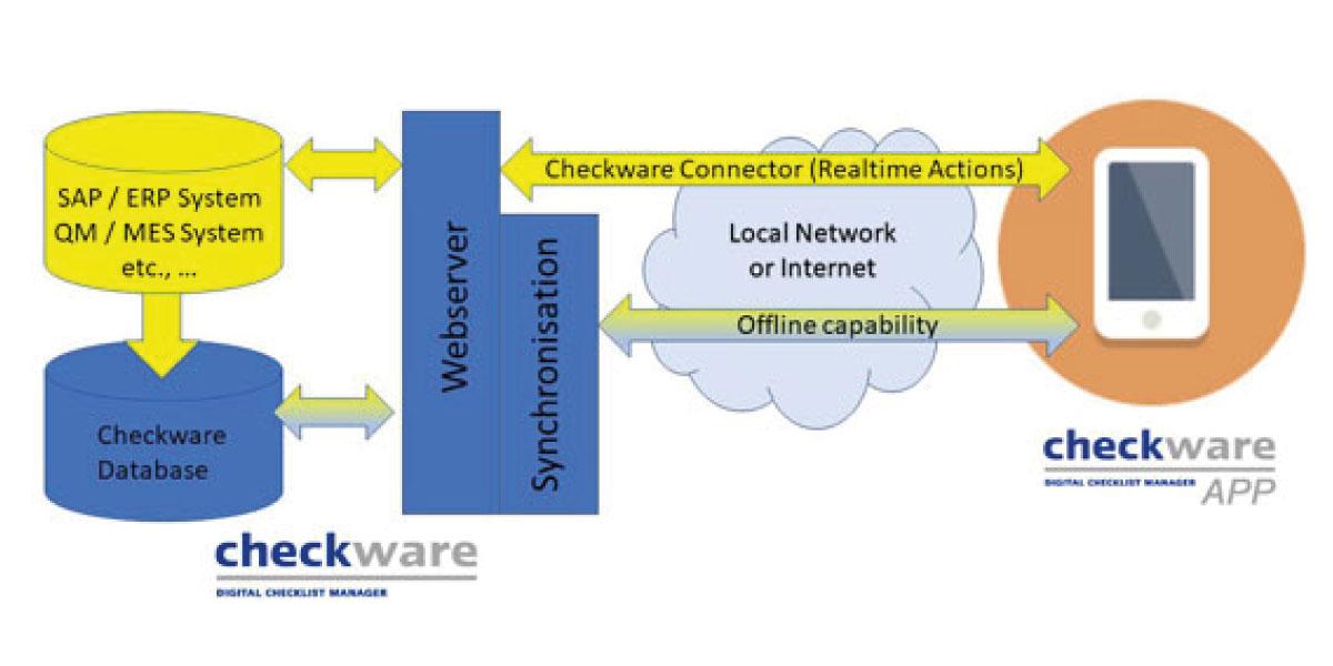 Elektronische Checklisten für Industrie 4.0