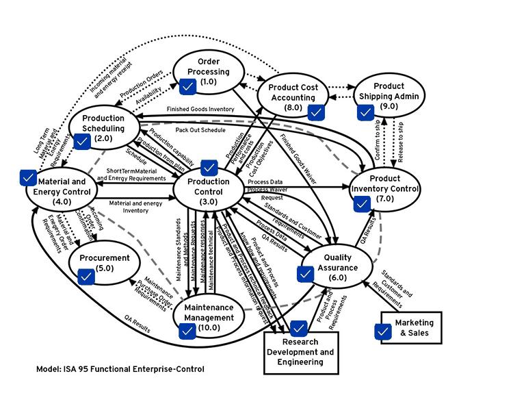 ISA95 Framework