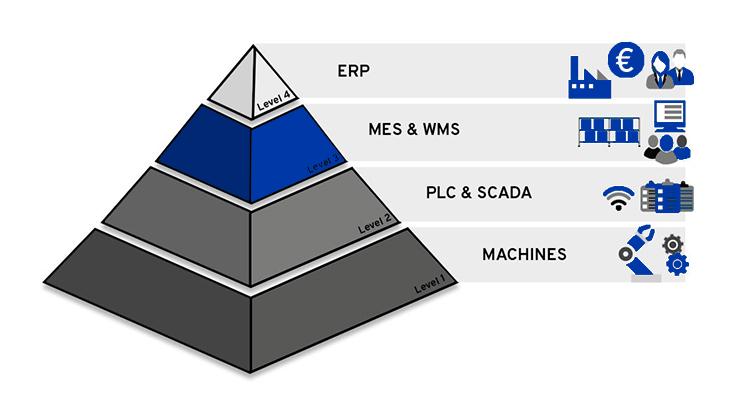 ISA95 Pyramide